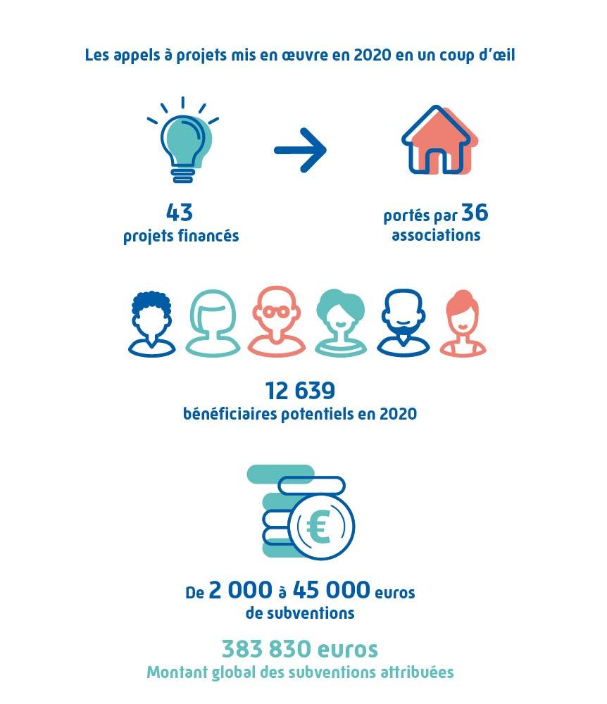 financement-subvention-cpam-association