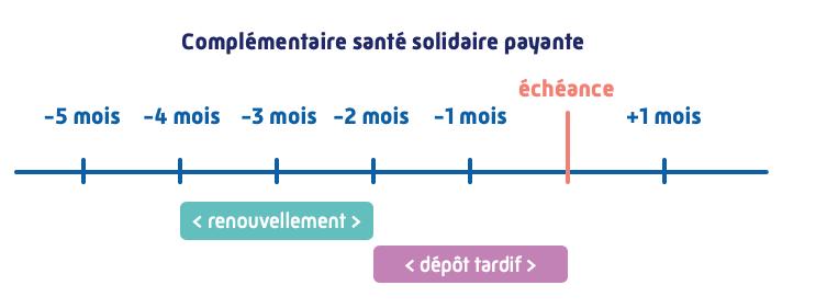 Renouvellement, complementaire sante solidaire payante, periode, fin de droits, rupture