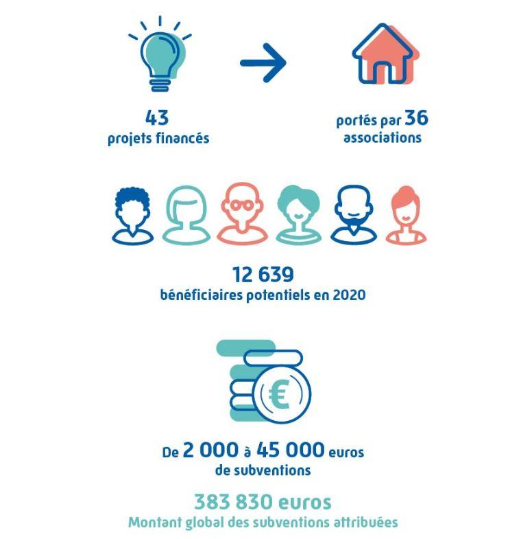 financement cpam 2020 basrhin projet association