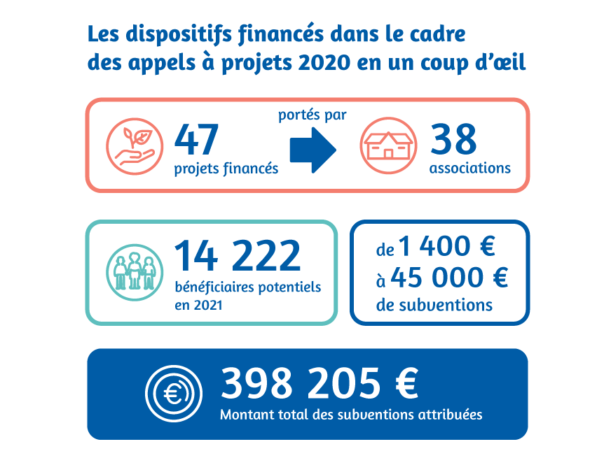 Les projets financés dans le cadre des appels à projets 2020 en un coup d'œil